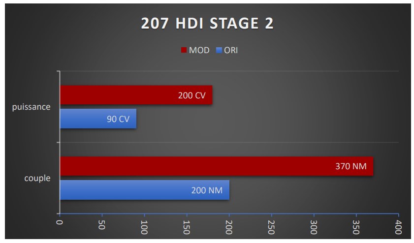 207 STAGE 2